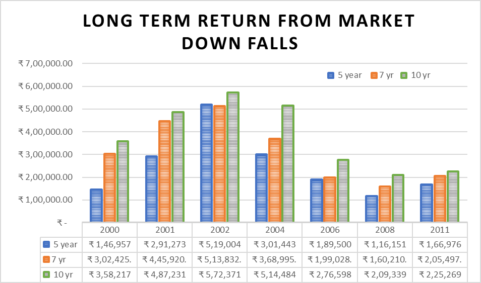 What happens if you invest during a stock market crash?