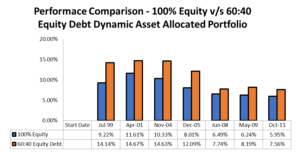 The Magic of Dynamic Asset Allocation