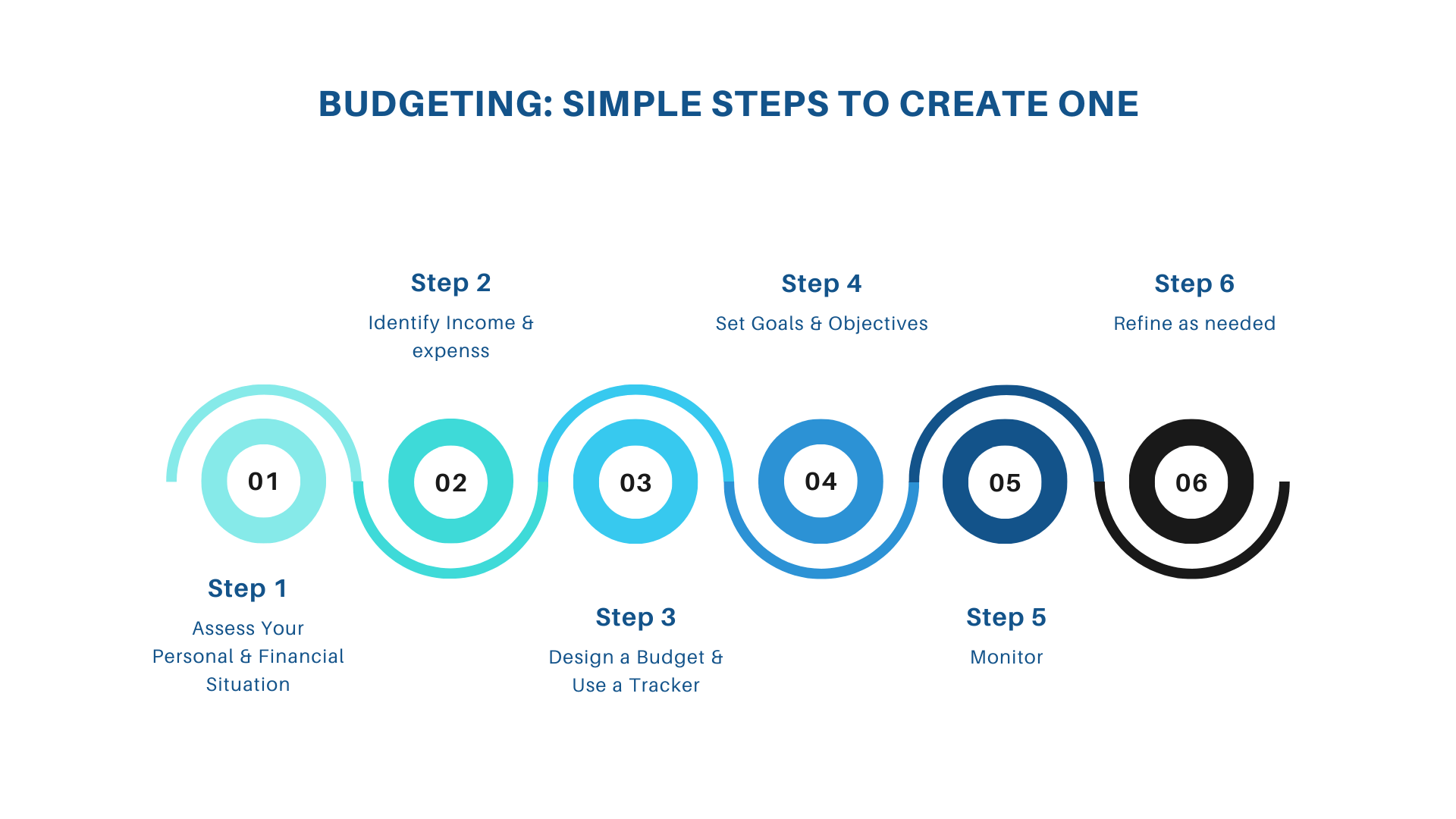 Steps to Create a Budget