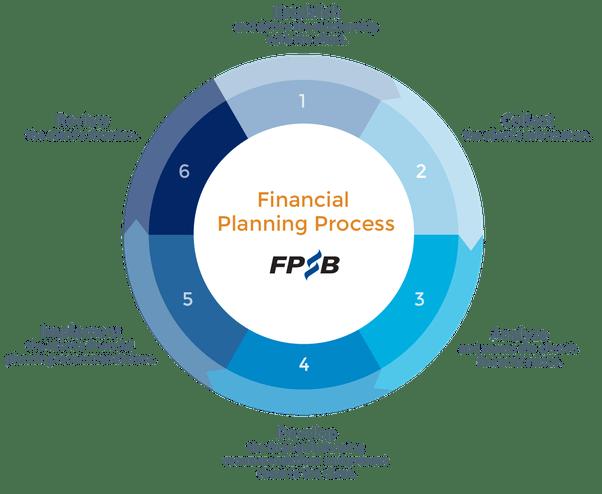 Steps followed by The Best Financial Advisor